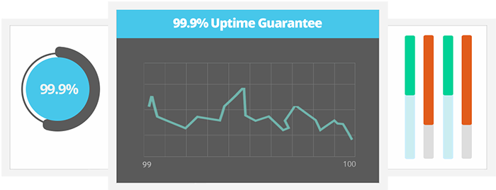 Reliable Uptime